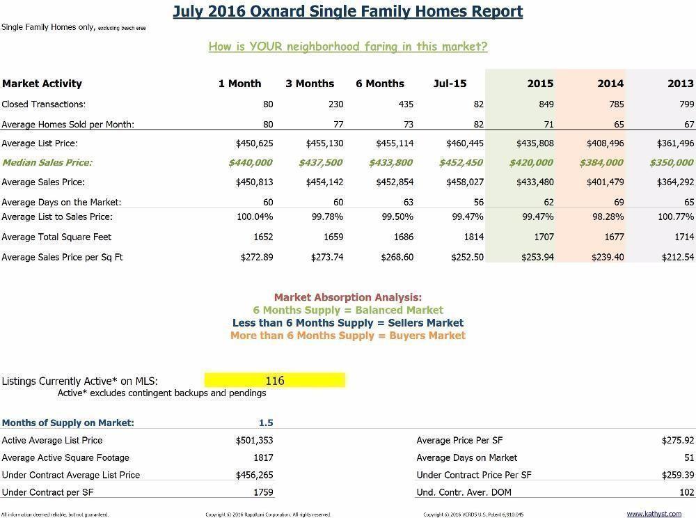 Oxnard Homes Report July 2016 Main statistics sheet
