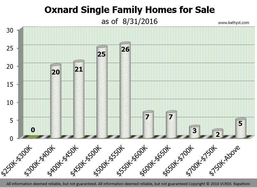 Oxnard Homes Report July 2016 chart of available inventory of homes