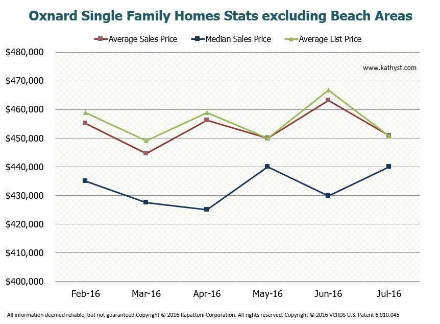 Oxnard Homes Report July 2016 chart of last 6 months activity