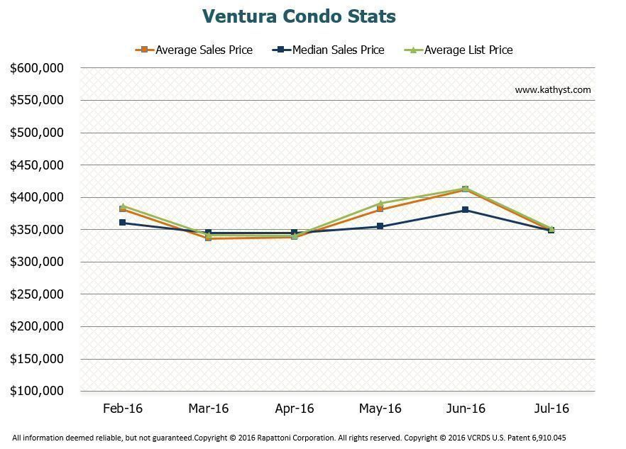 Ventura Condo Report July 2016 Market activity for last 6 months