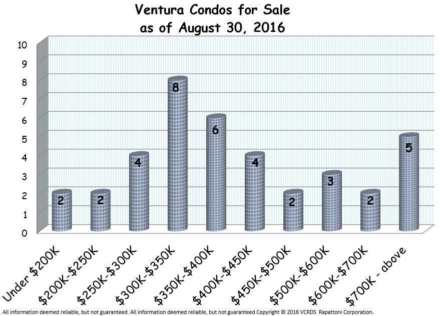 Ventura Condo Report July 2016 inventory graph of available Ventura Condos