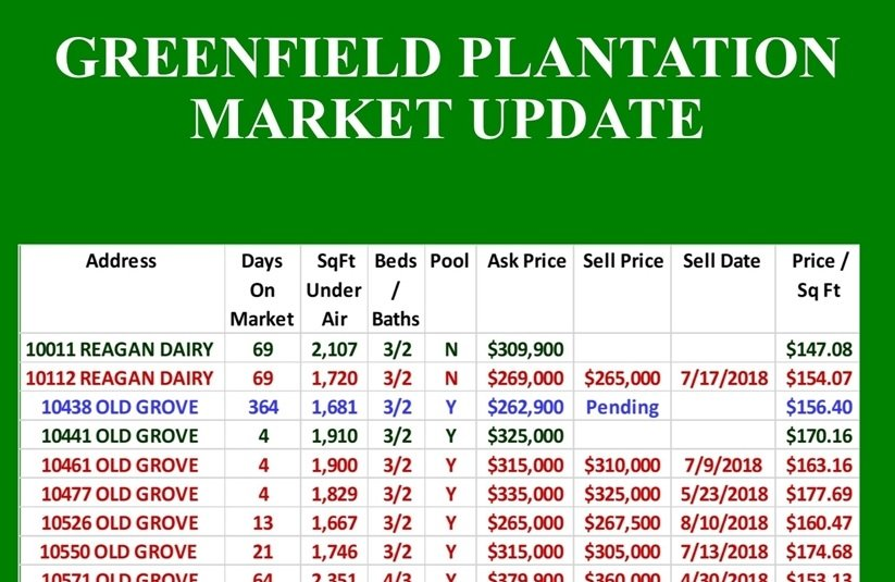 Greenfield Plantation Market Update