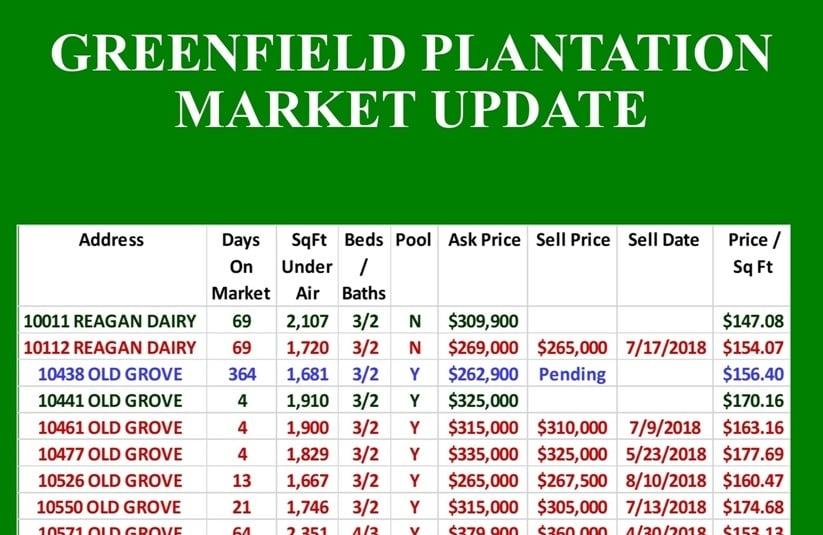 Greenfield Plantation Market Update
