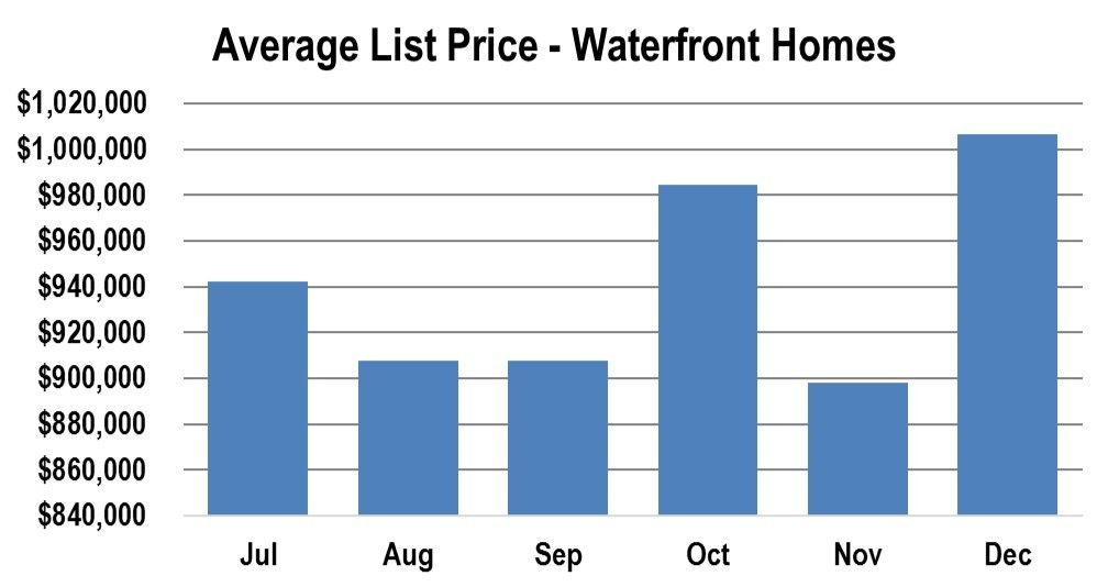 Average List Price Lake Norman Waterfront Homes