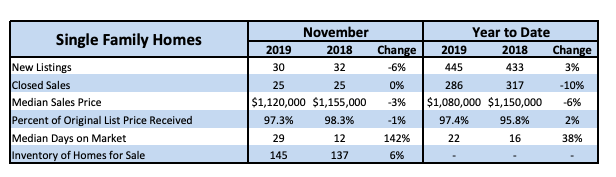 Local Market Update Nov. 2019