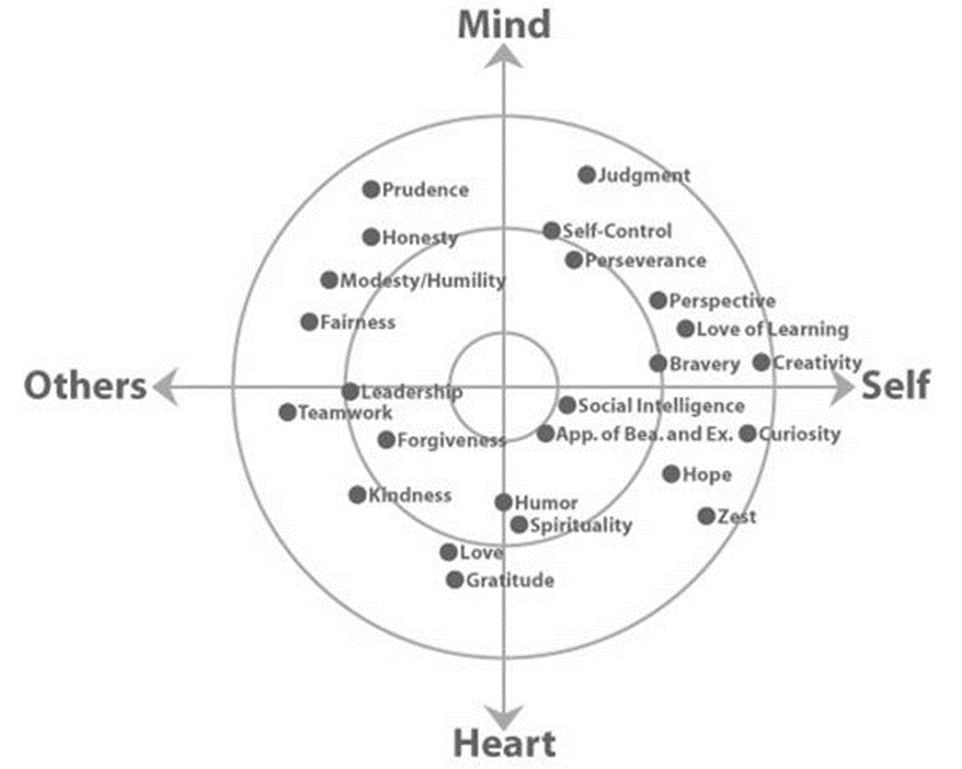 VIA Character Chart - Mind Heart Self Others
