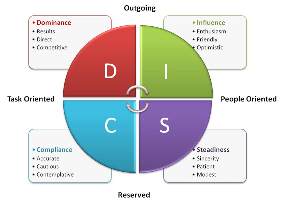 DISC Chart Dominence Influence Steadiness Compliance