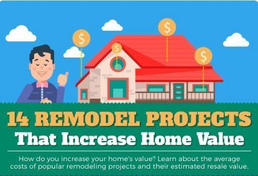 Improvements Add Value Remodeling Your Home