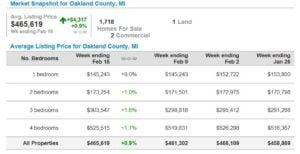 oakland county housing market stats