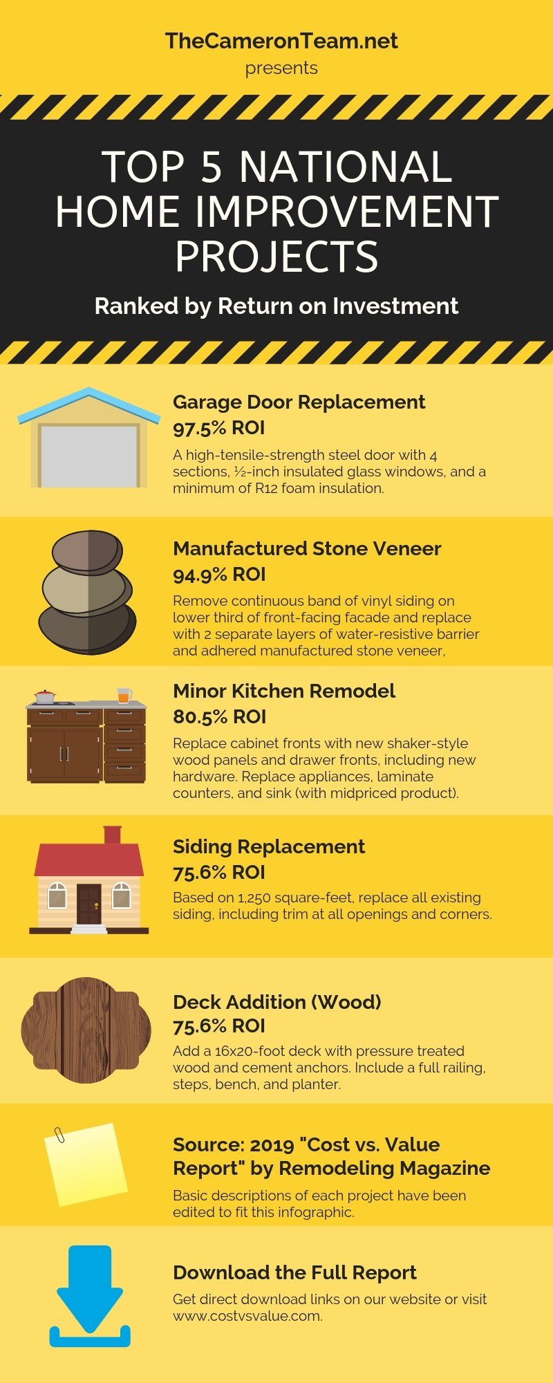 2019 home improvement projects with the highest roi - Best roi home improvements ...