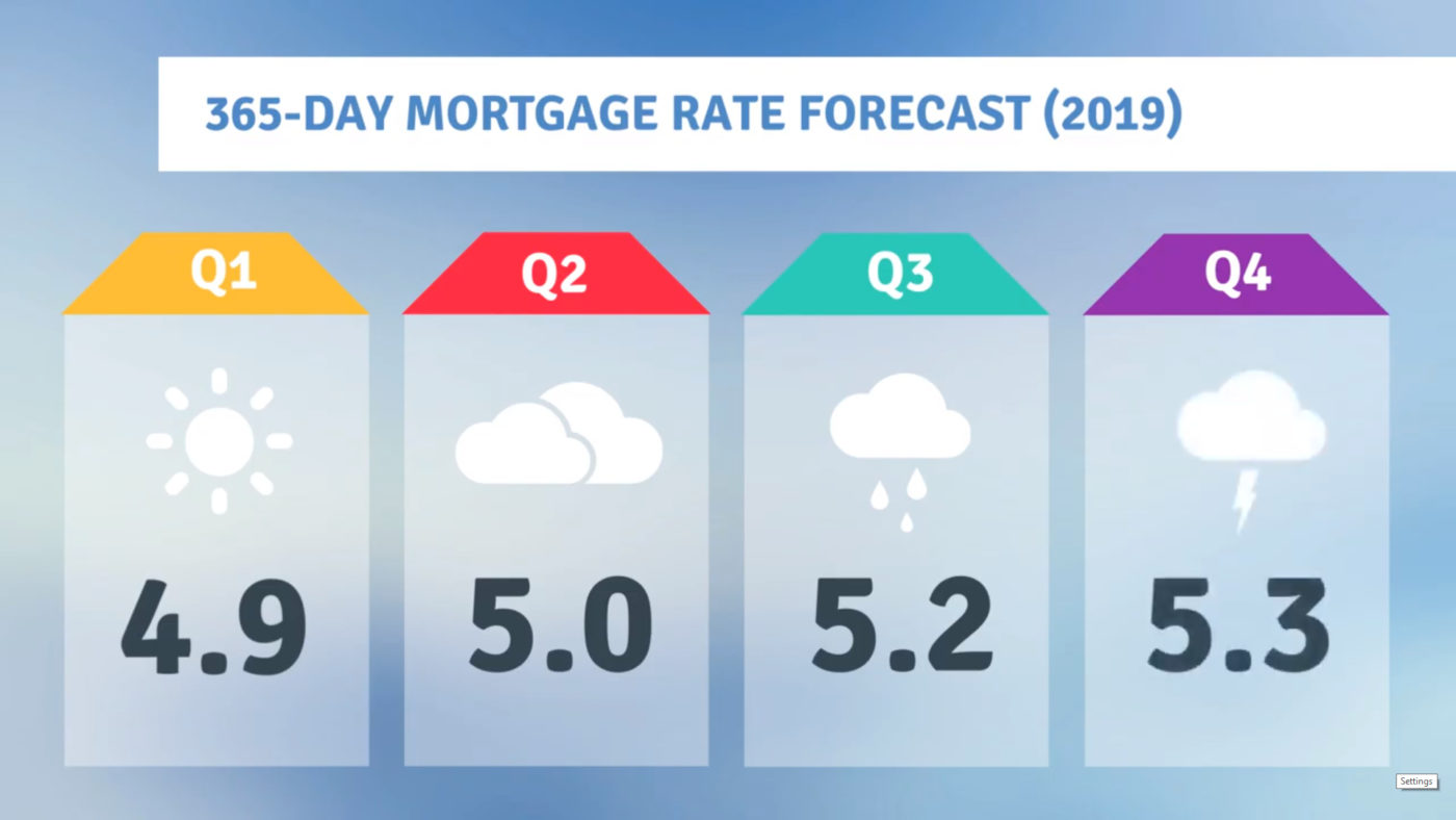 Your 365 Day Mortgage Rate Forecast 2019