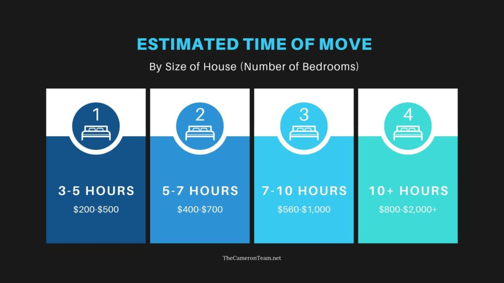 Estimated Time of Move by Size of House - Number of Bedrooms
