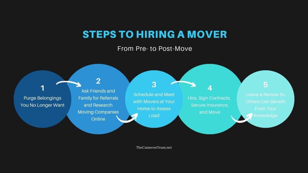 Steps to Hiring a Mover