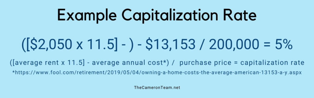 Example Capitalization Rate