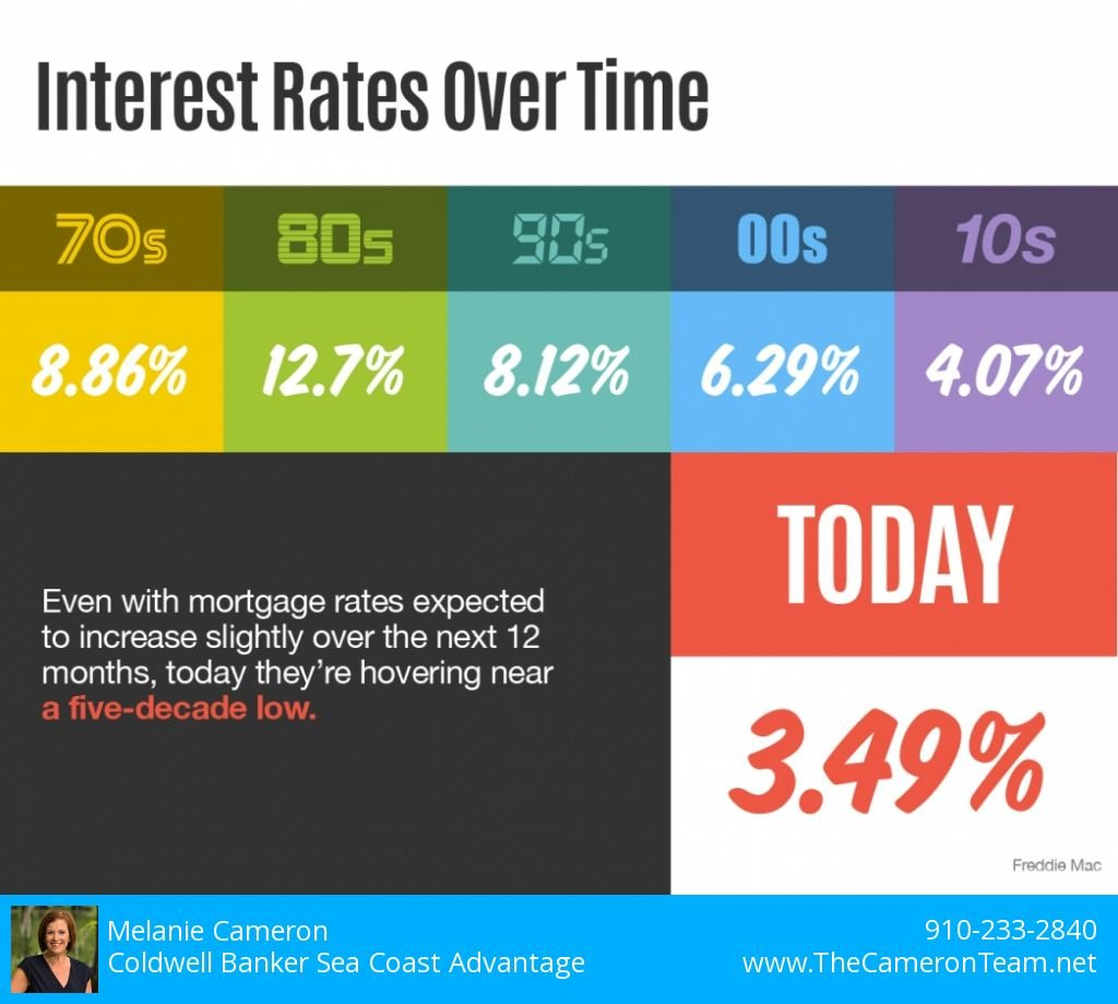 Interest Rates Over Time - 2020 Version