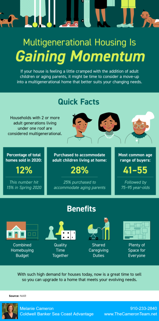 Multigenerational Housing Is Gaining Momentum - KCM Infographic