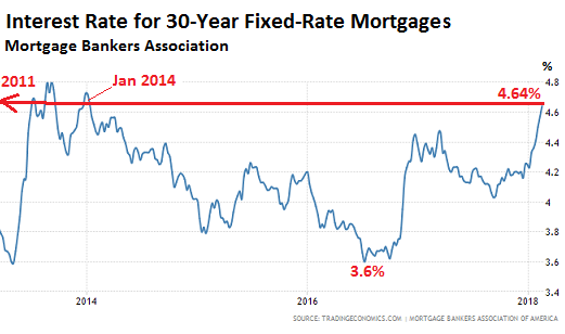 Housing Market Mortgage Rates